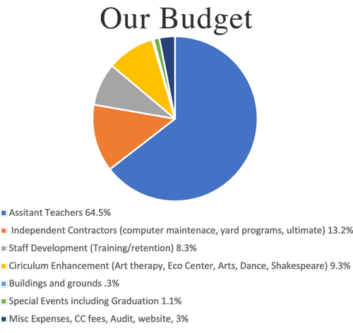 PS 6 Budget Expenditures
