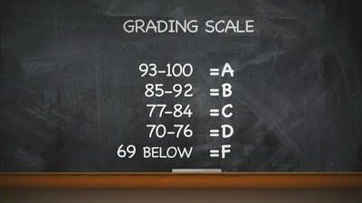 7-point grading scale
