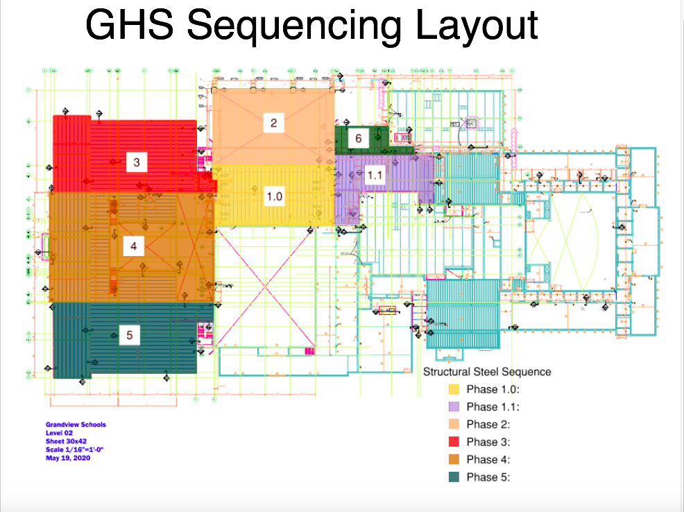 sequencing layout