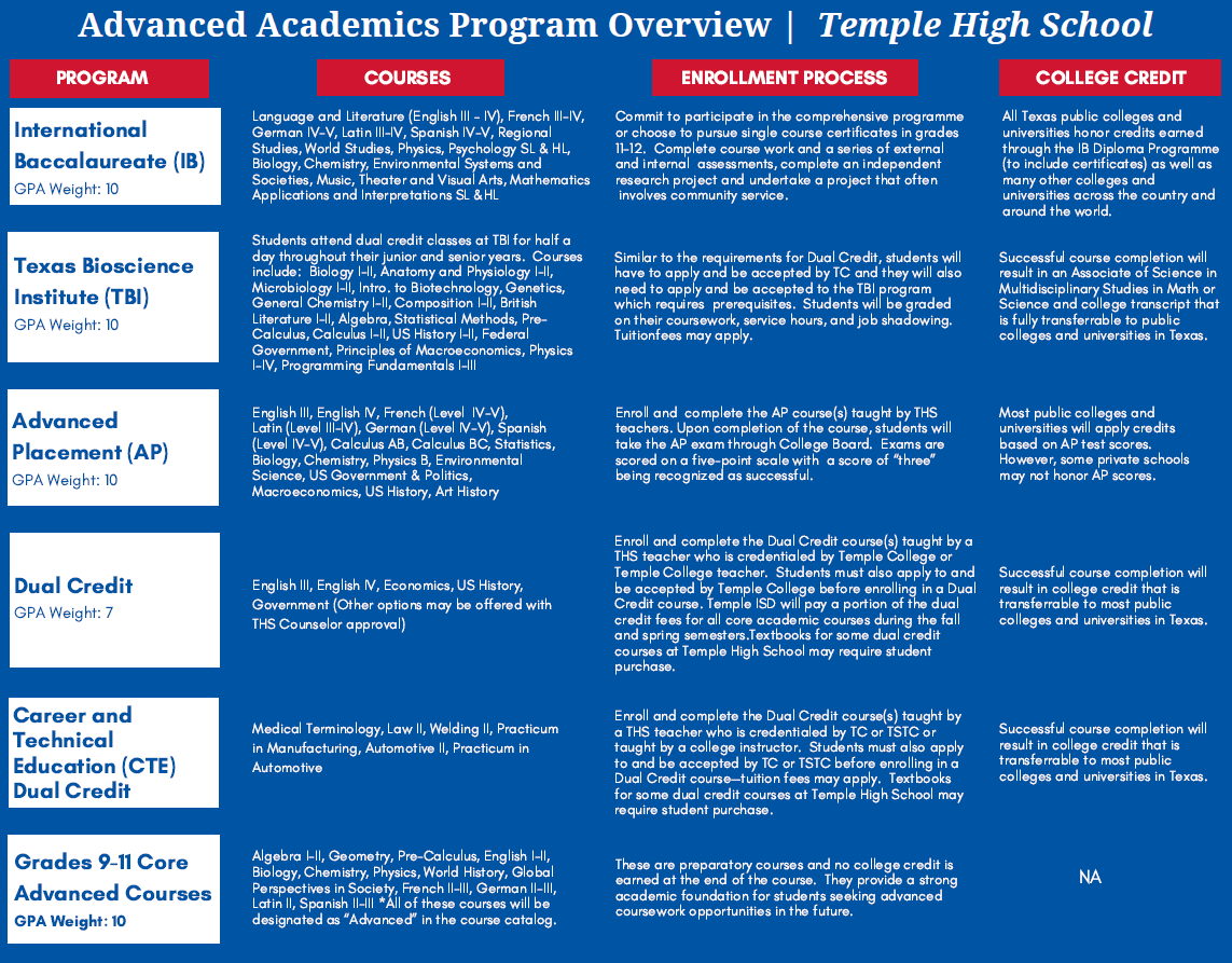 Overview of the different programs to earn college credit at THS