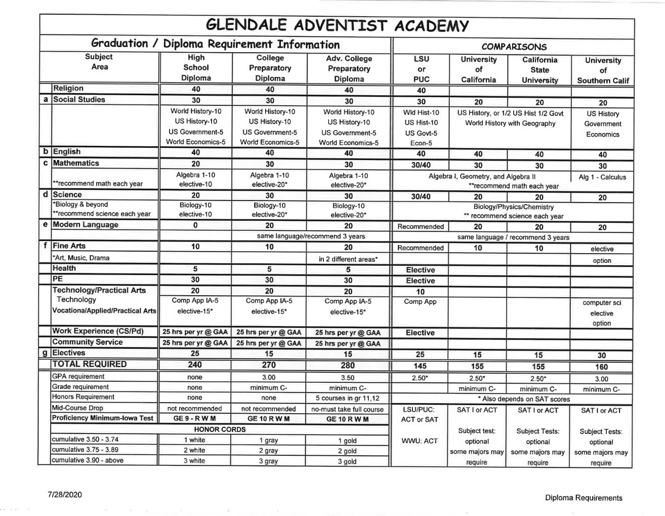 Diploma Requirements Photo