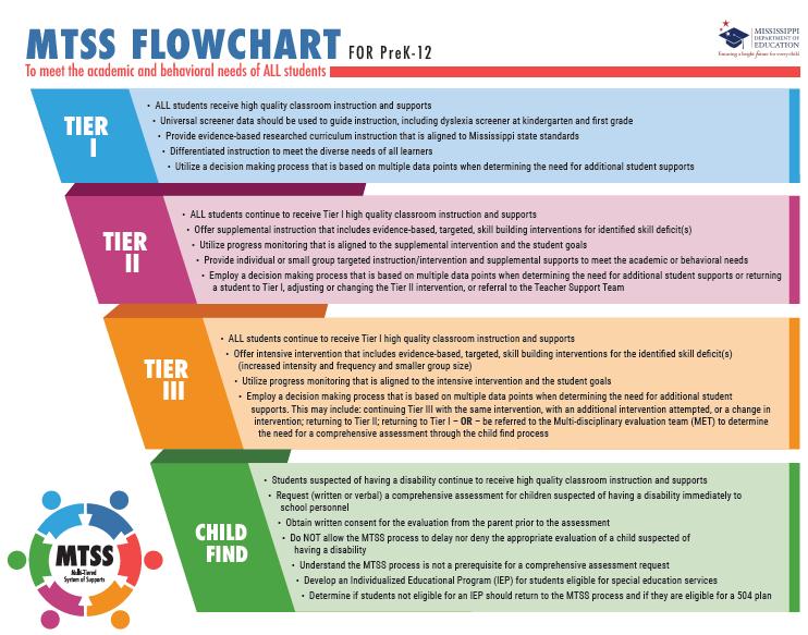 MTSS Flow Chart