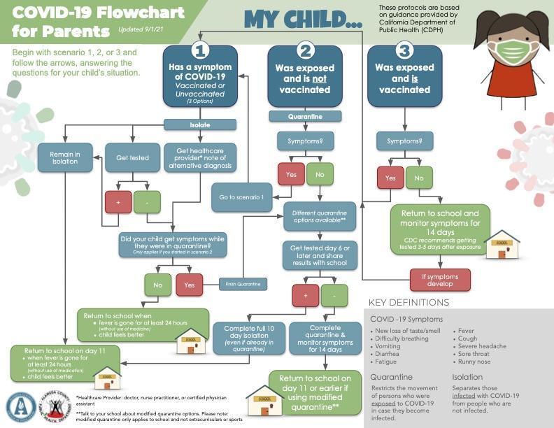 COVID Flowchart for parents