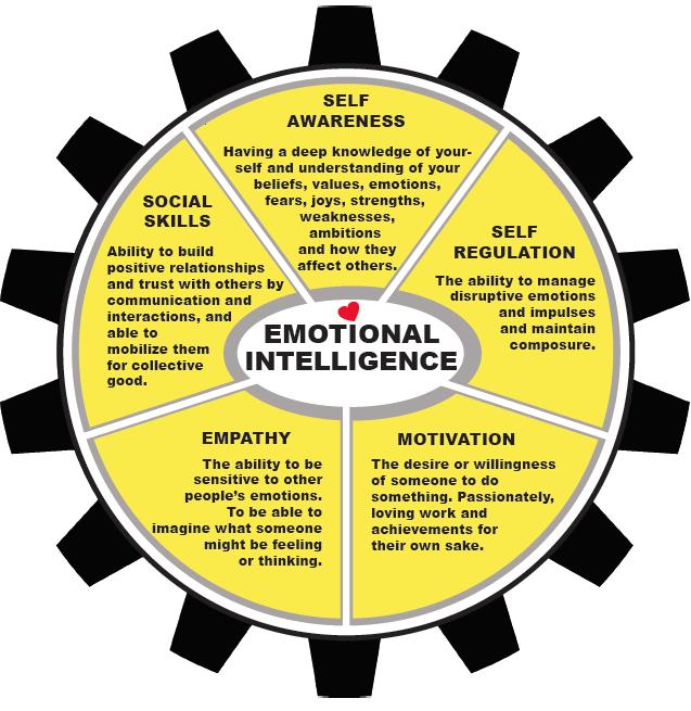 Emotional Intelligence Gear