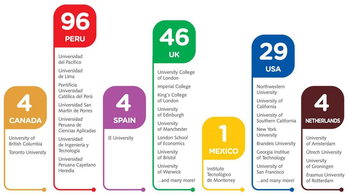 Aceptaciones a universidades 2018