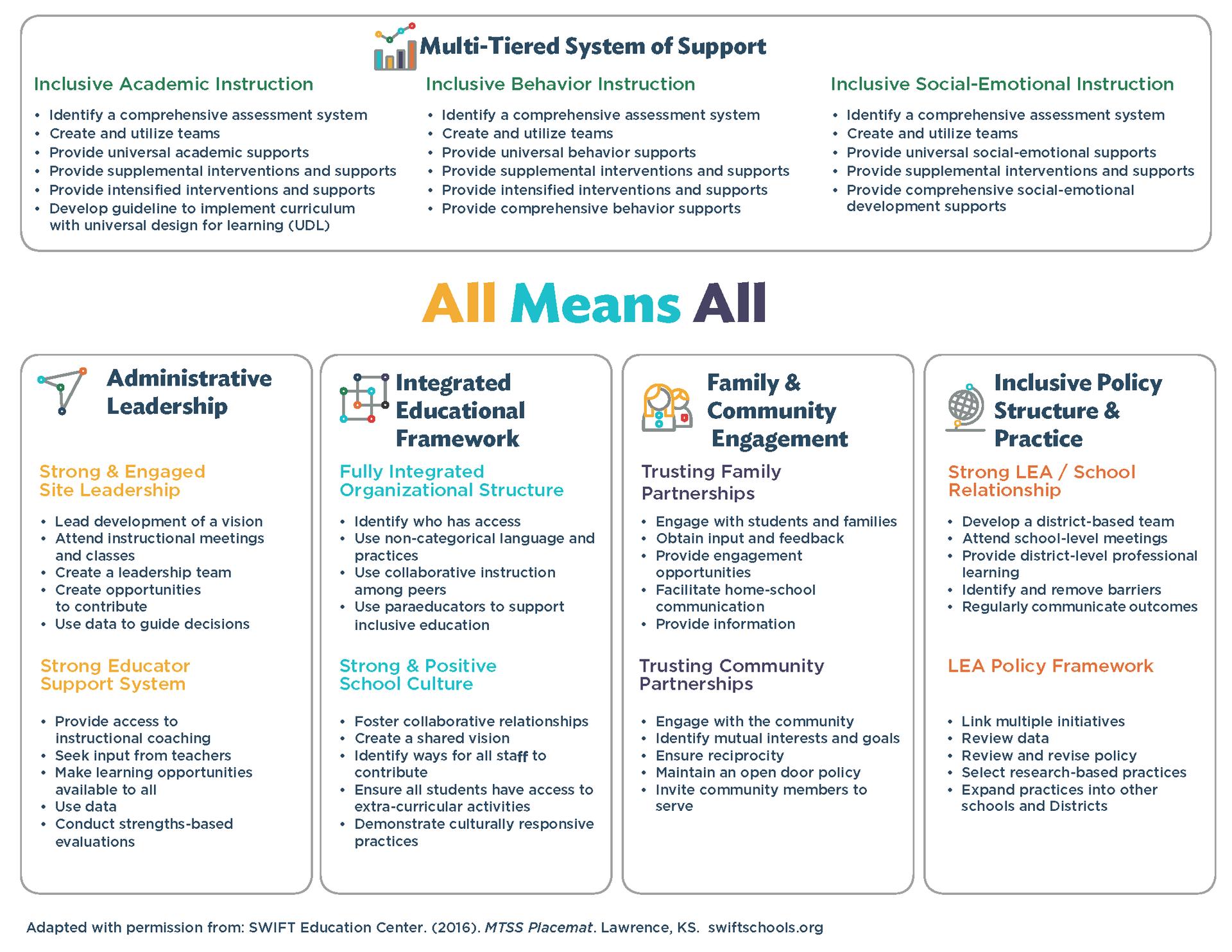 MTSS Framework