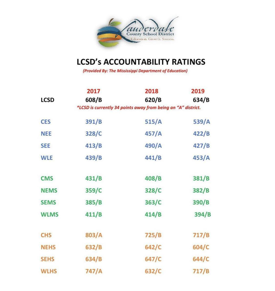 Accountability Results for District