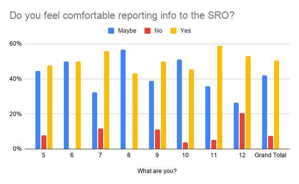 Chart on do you feel comfortable reporting information to the SRO?