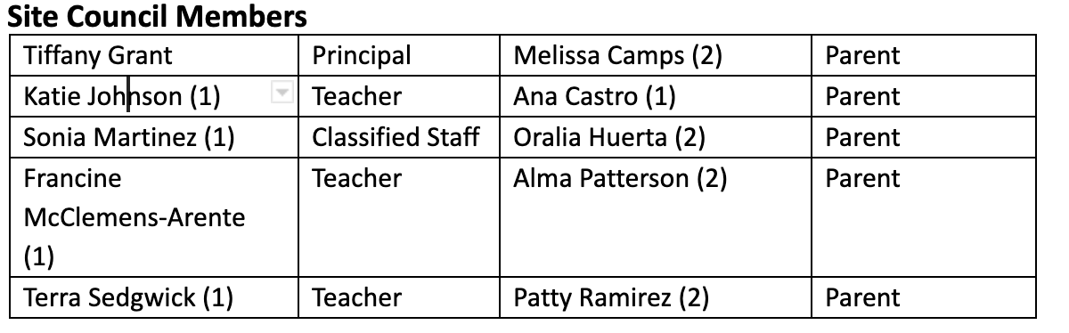 List of School Site Council Members
