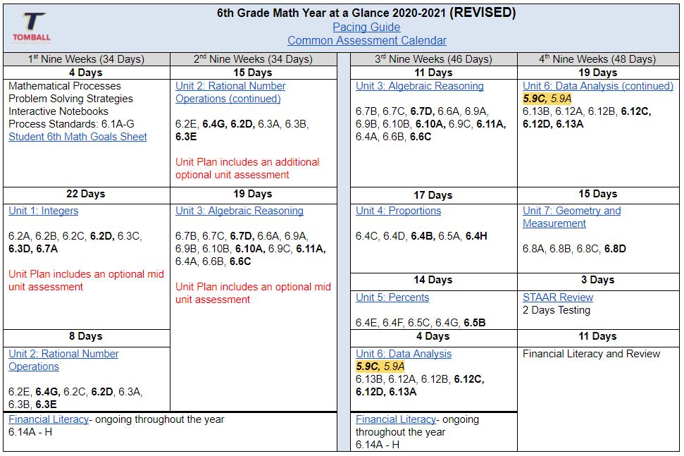 6th Grade Math Scope & Sequence