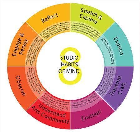 8 Studio Habits of Mind