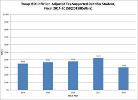 Inflation-Adjusted Tax-Supported Debt per Student