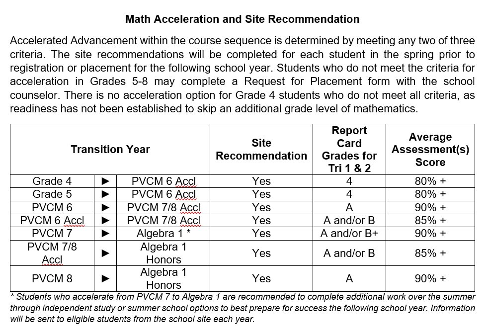 Math Acceleration Table