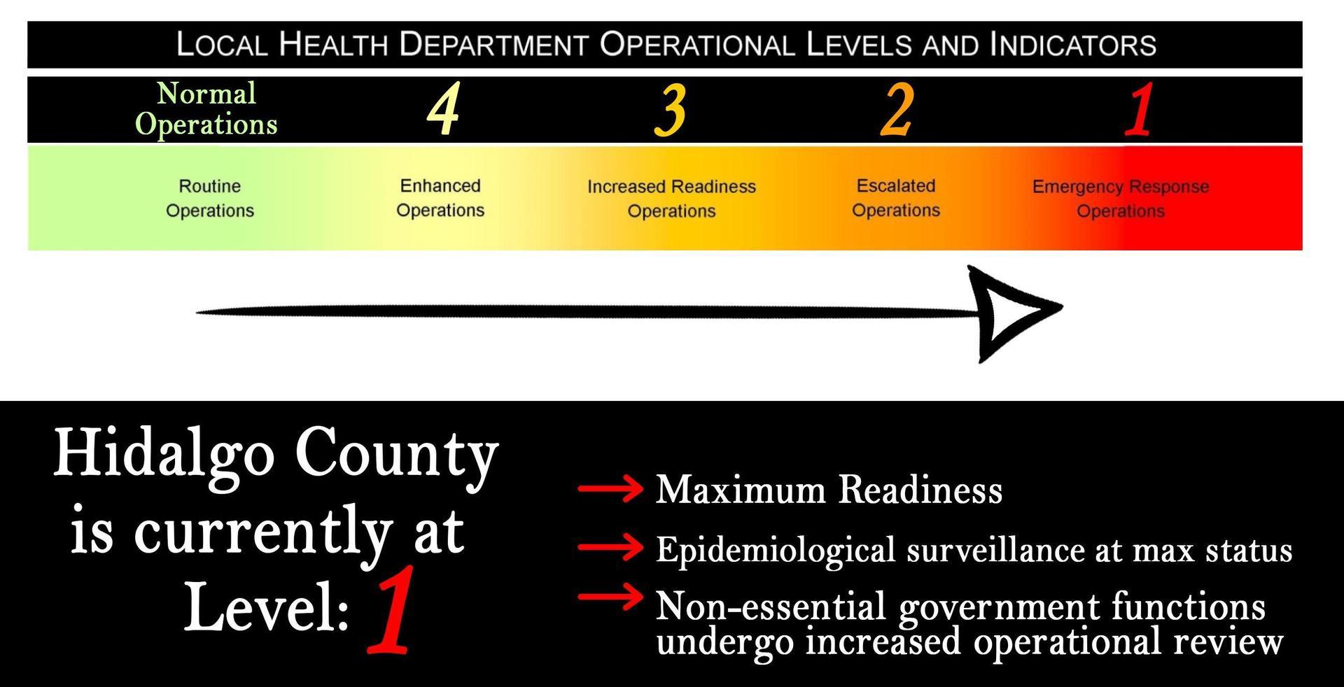 Hidalgo County COVID-19 Levels