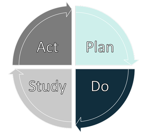 Plan, Do, Study, Act