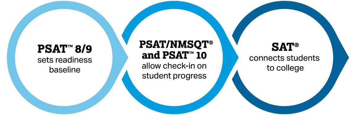 PSAT SEQUENCE
