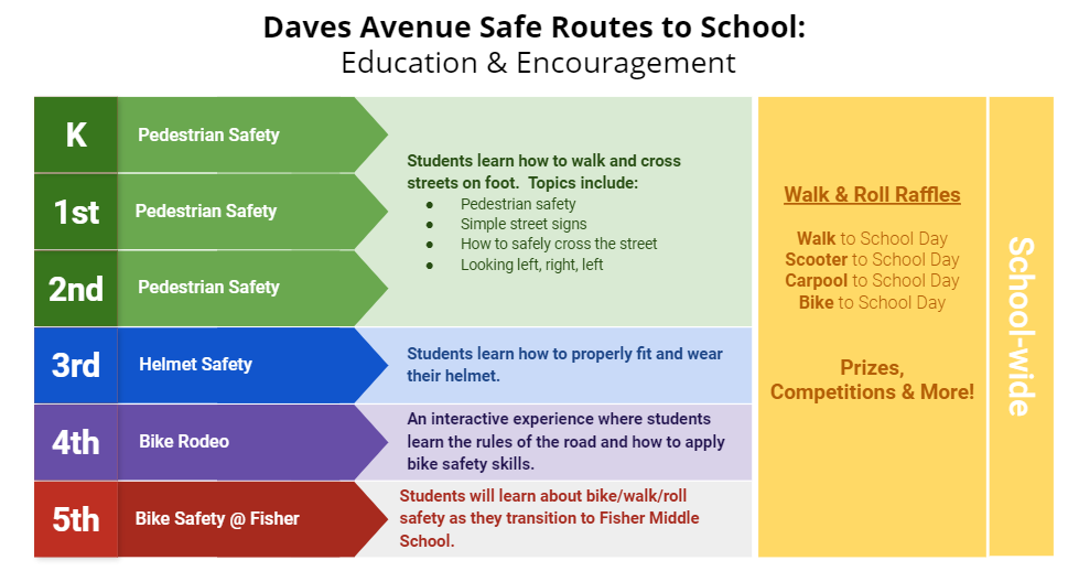 Safe Routes to School Graphic