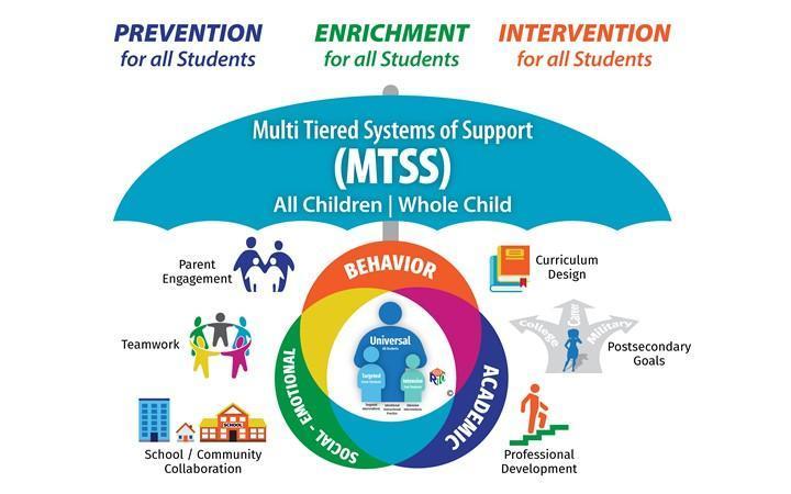 MTSS All Children A Whole Child