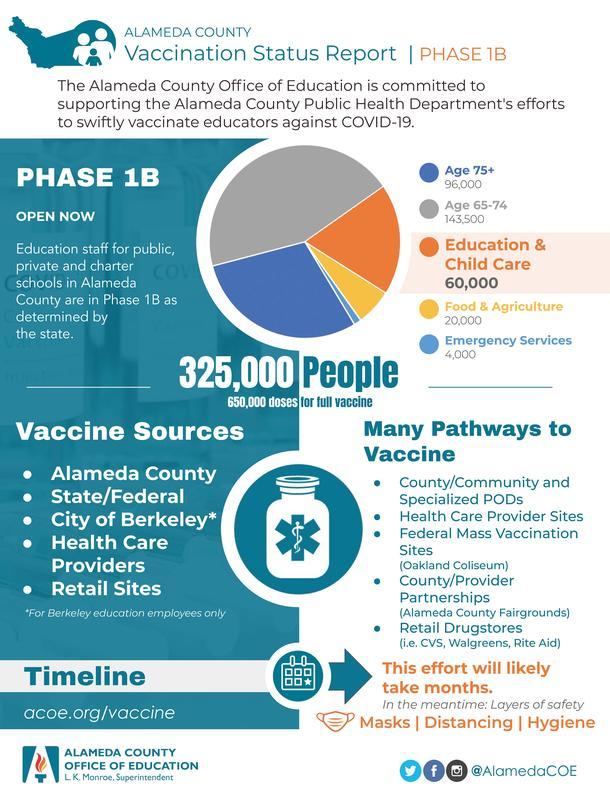 ACOE Phase 1B vaccine infographic