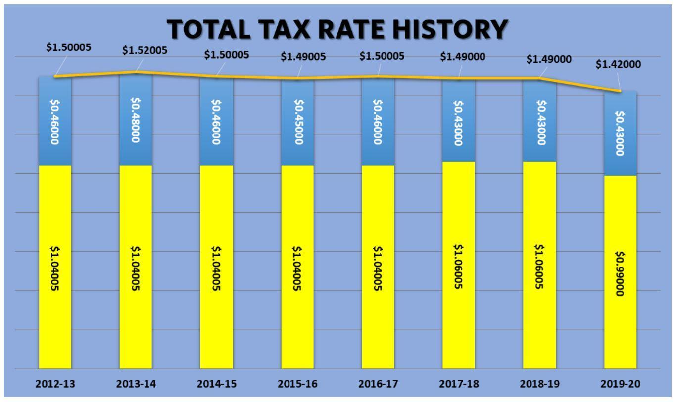 Frenship tax rate history
