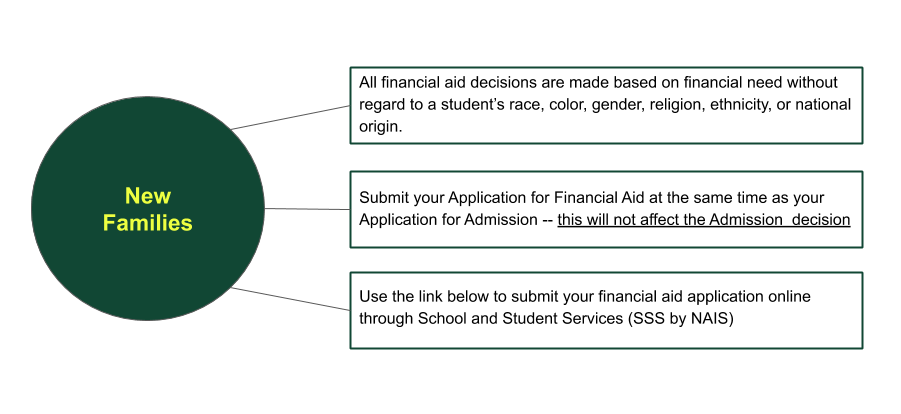 Financial Aid Application Process for new families