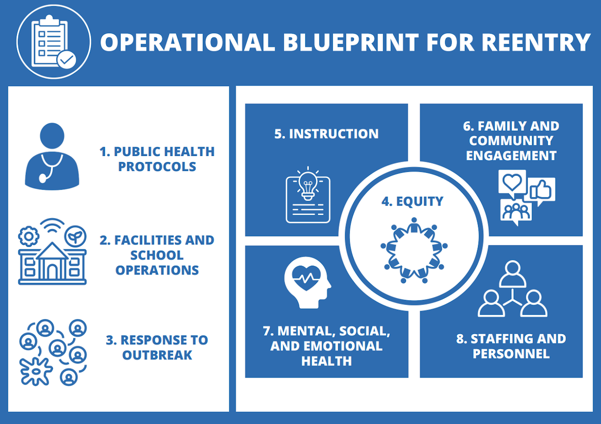 Operational Blueprint for Reentry Graphic