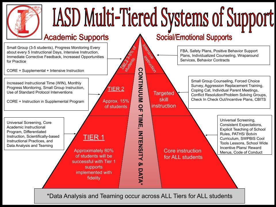IASD MTSS design