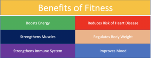 Benefits of Fitness.png