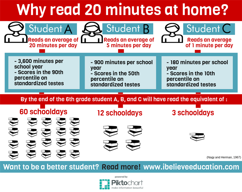 Why Read 20 minutes info graphic