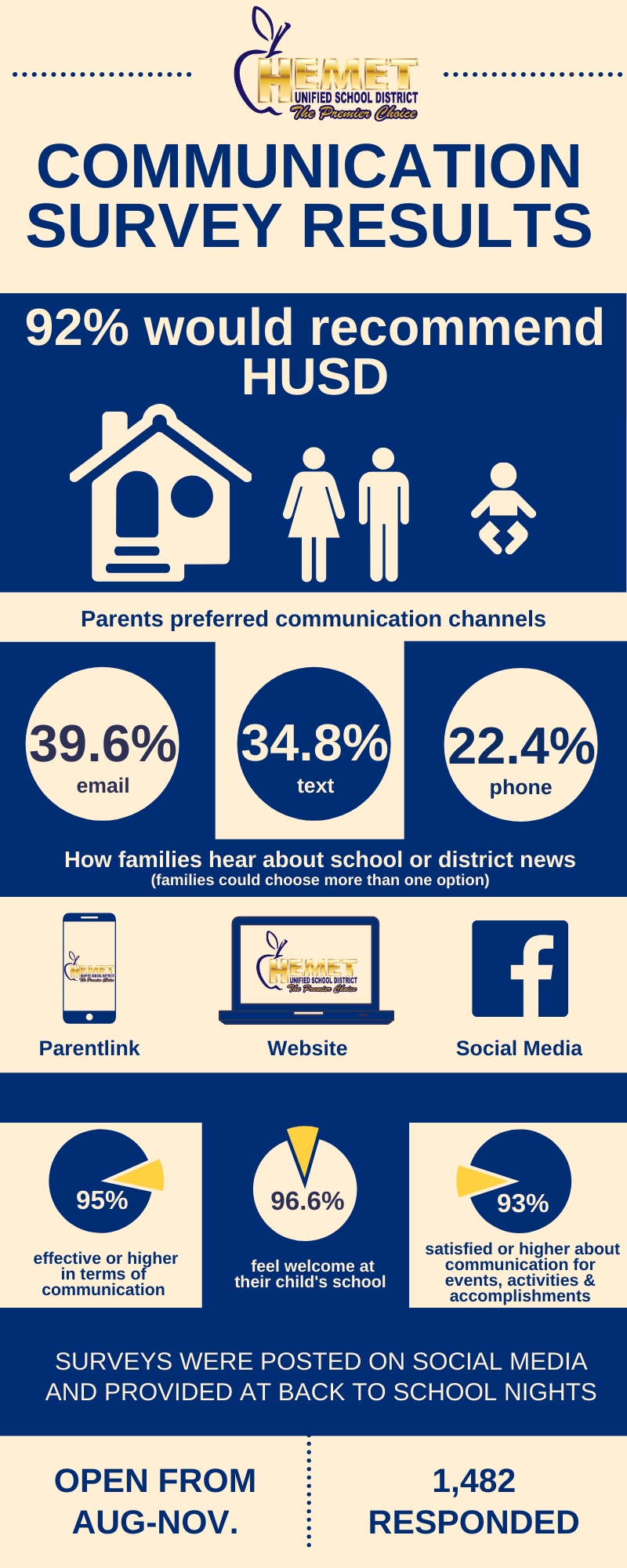 Communication Survey Results Infographic