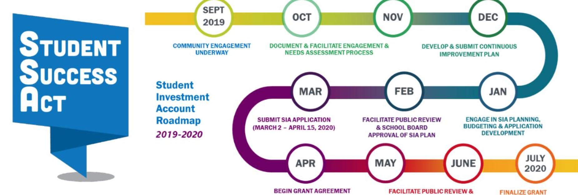 Student Success Act Timeline