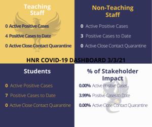 COVID DASHBOARD HNR 3-3-2021.png