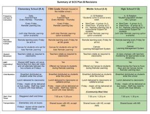 Summary of SCS Plan B.JPG