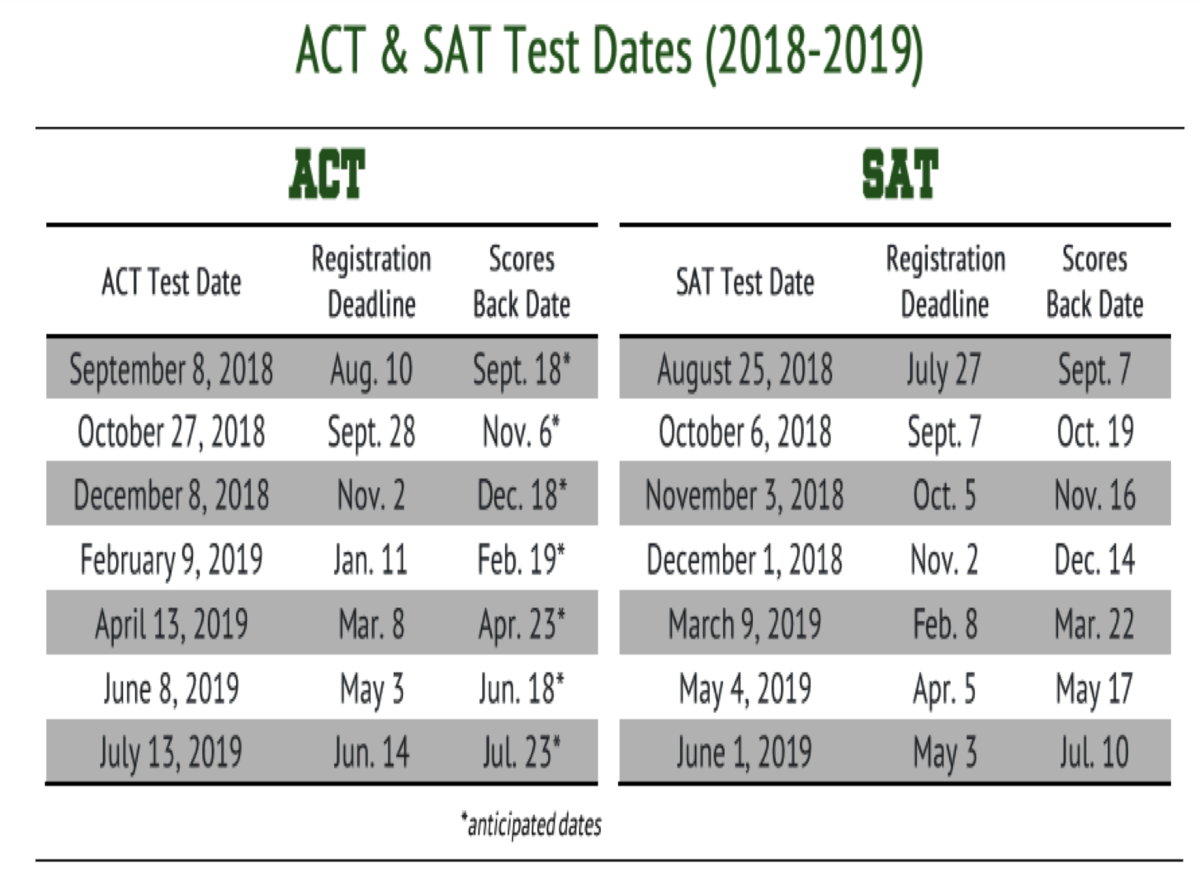 Image result for act vs sat 2019