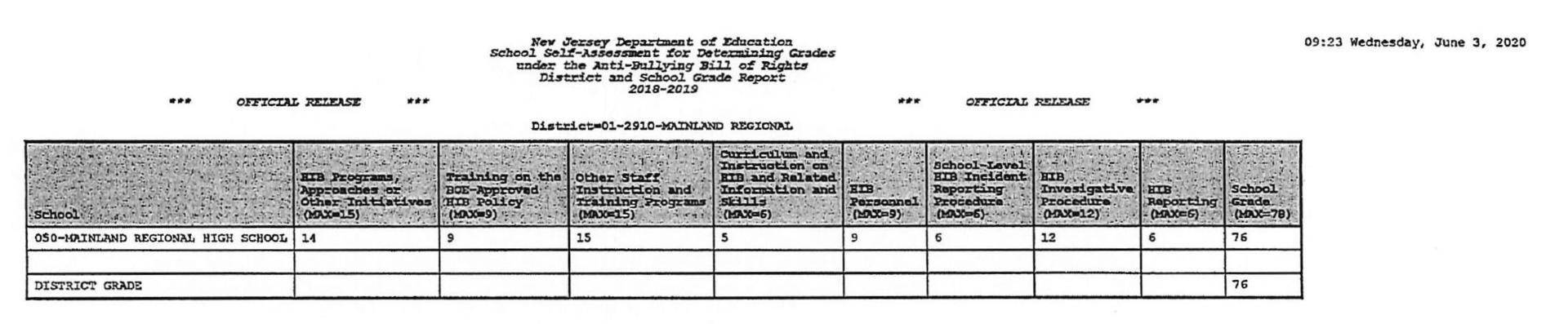 MRHS HIB Grade Report chart