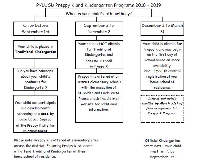 Preppy-K Flow Chart