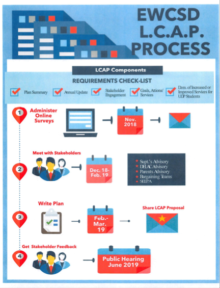 EWCSD LCAP PROCESS
