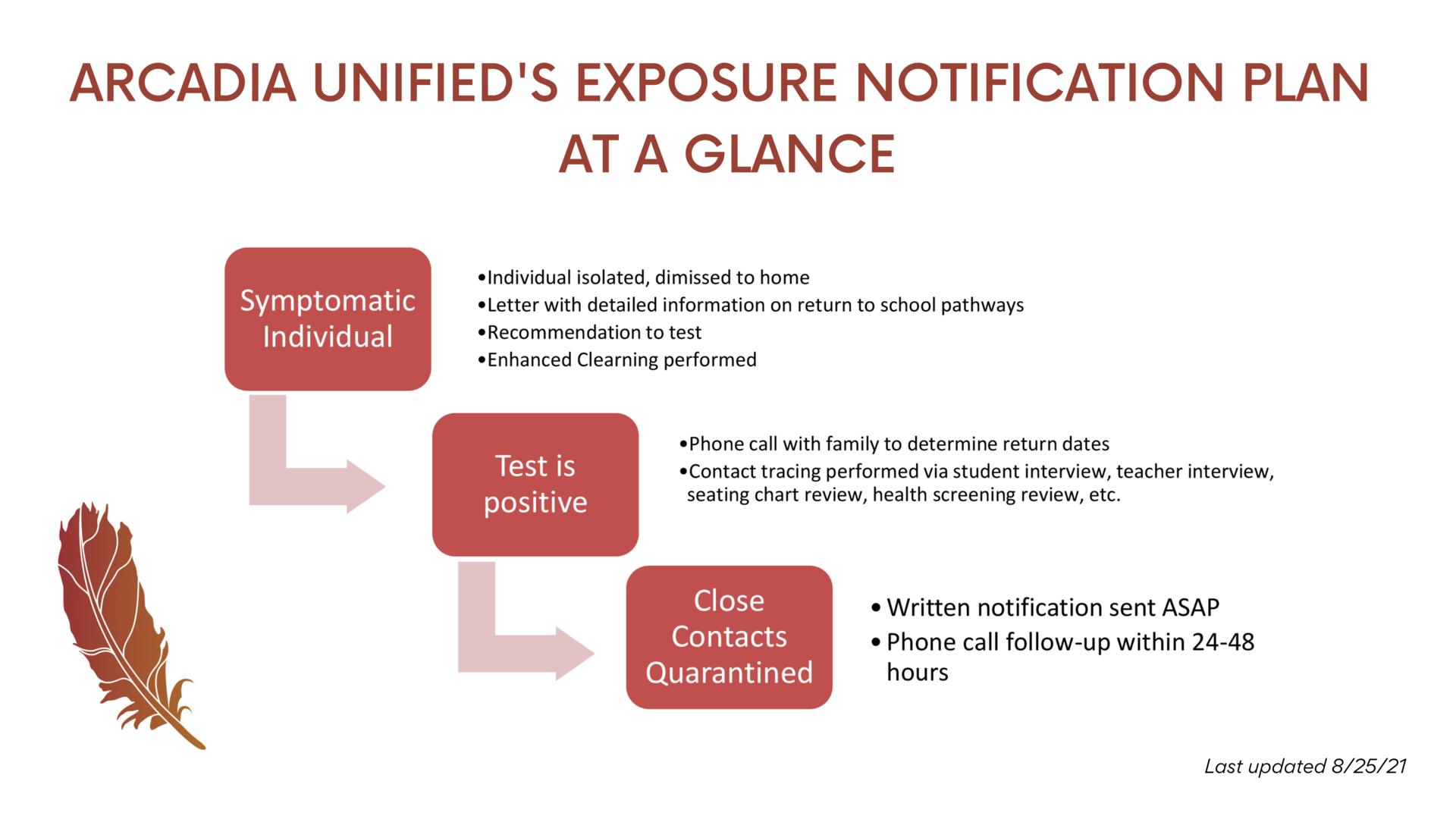 Exposure Notification Tree