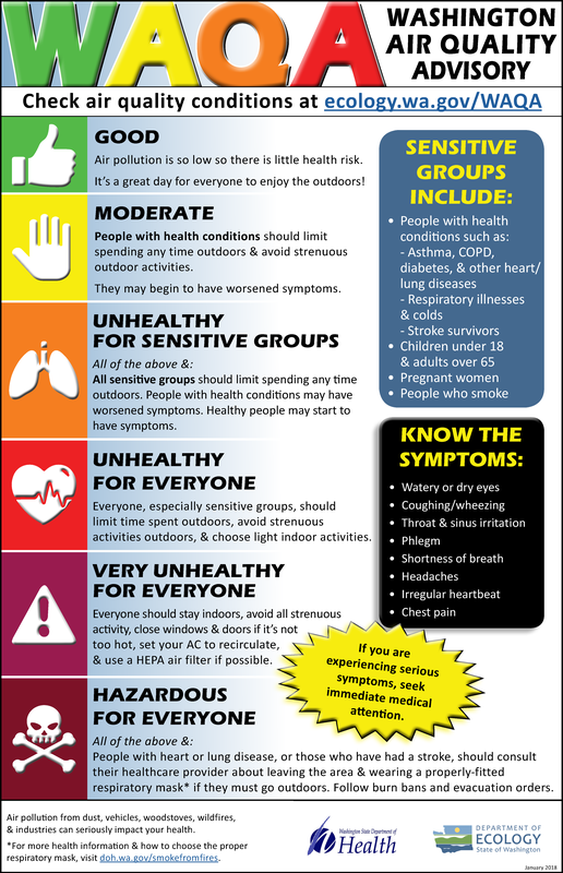 Air Quality Advisory graphic found on https://www.doh.wa.gov/Portals/1/Documents/4300/waqa%20infographic_English.pdf