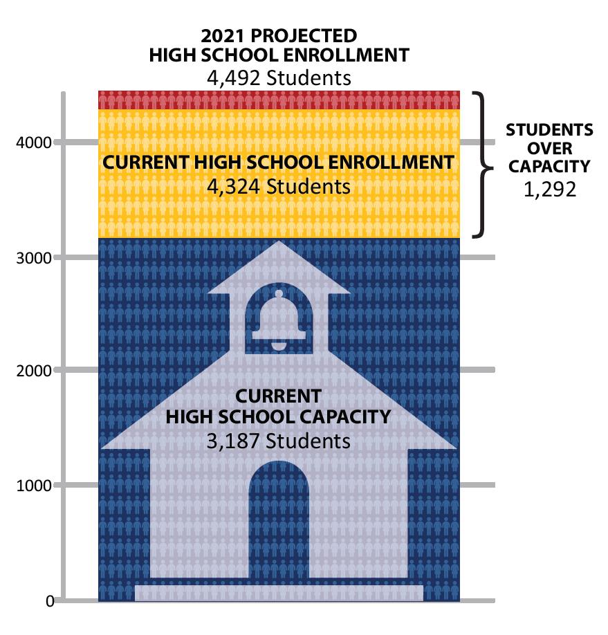 HS Capacity graph
