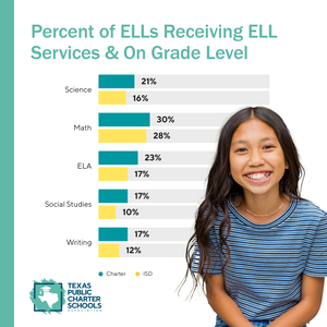 Graphs showing higher levels of standardized test scores for English learners at charter schools vs. traditional public schools.