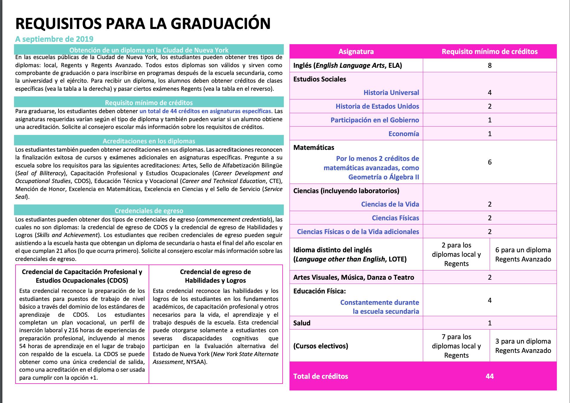 Requisitos de crédito para la graduación