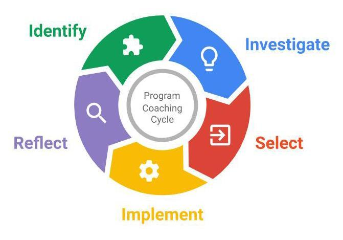 5 step coaching model infographic