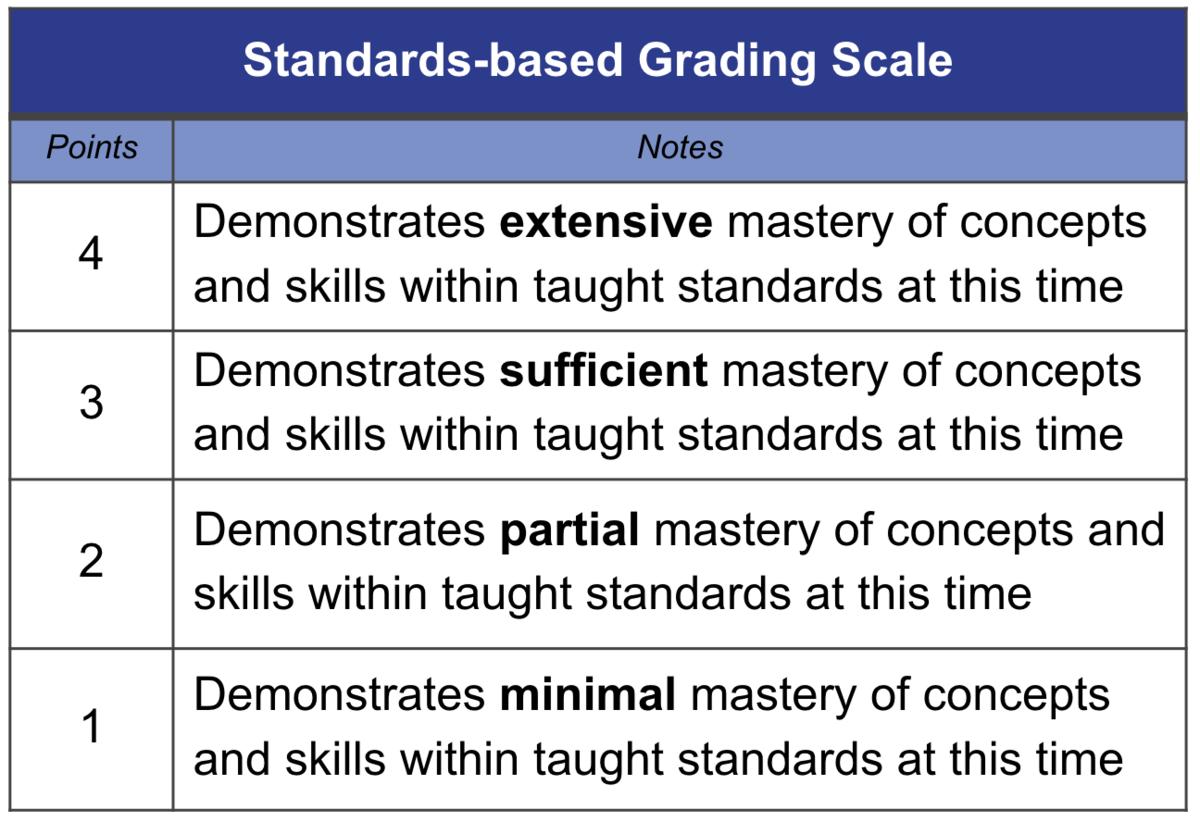 Mastery-based Grading