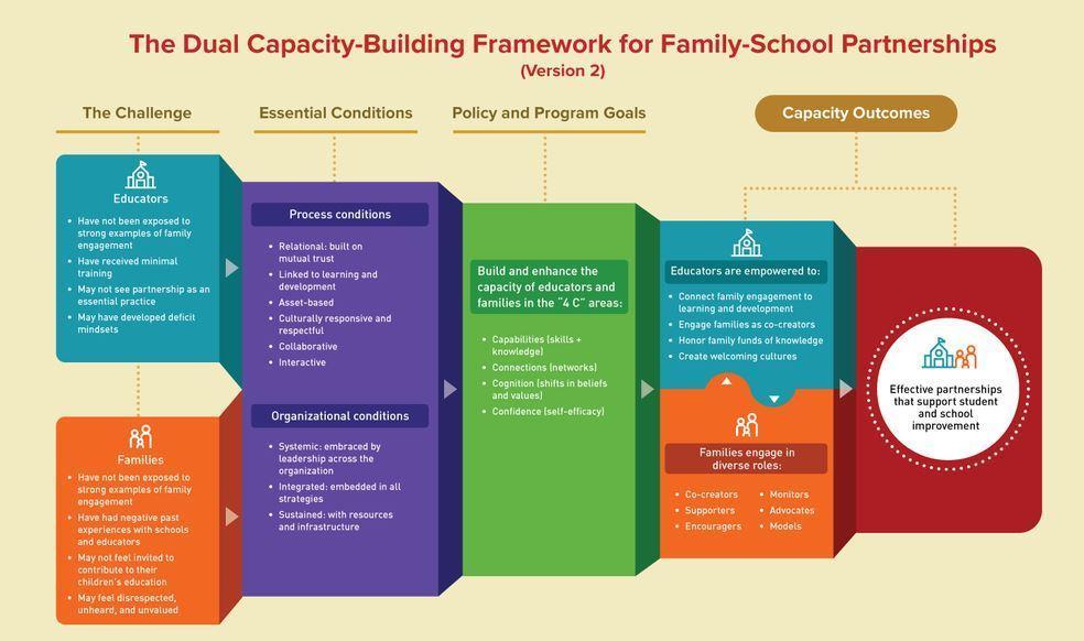 family and school partnership