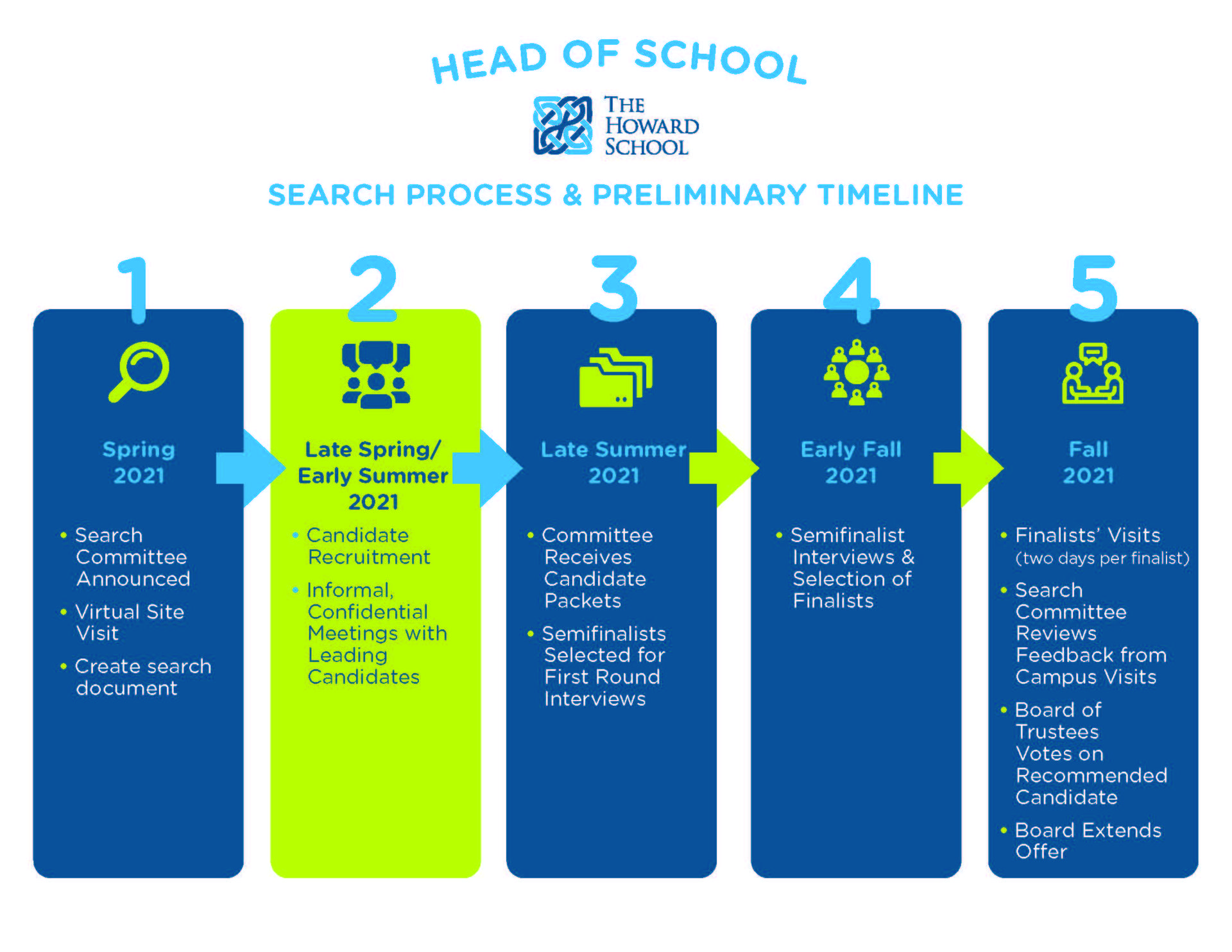 Head of School Search Preliminary Timeline
