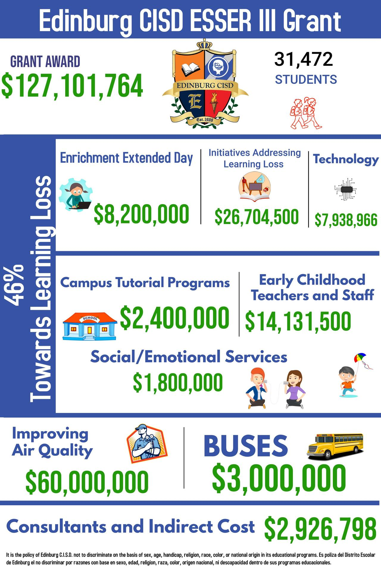 Edinburg CISD ESSER III Grant.   Grant Award 127101764.  31472 students.  46% towards learning loss.  Enrichment Extended Day 8200000.  initiatives addressing learning loss 26704500.  7938966 technology.  Campus Tutorial Programs 2400000.  Early Childhood teachers and staff 14131500.  social emotional services1800000.  improving air quality 60000000.  buses 3000000.  consultants and indirect cost 2926798