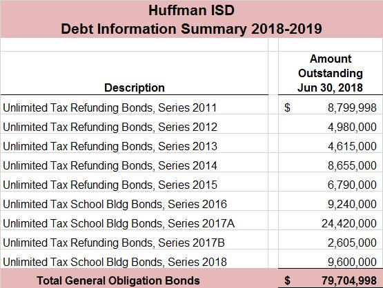 Debt Service Summary