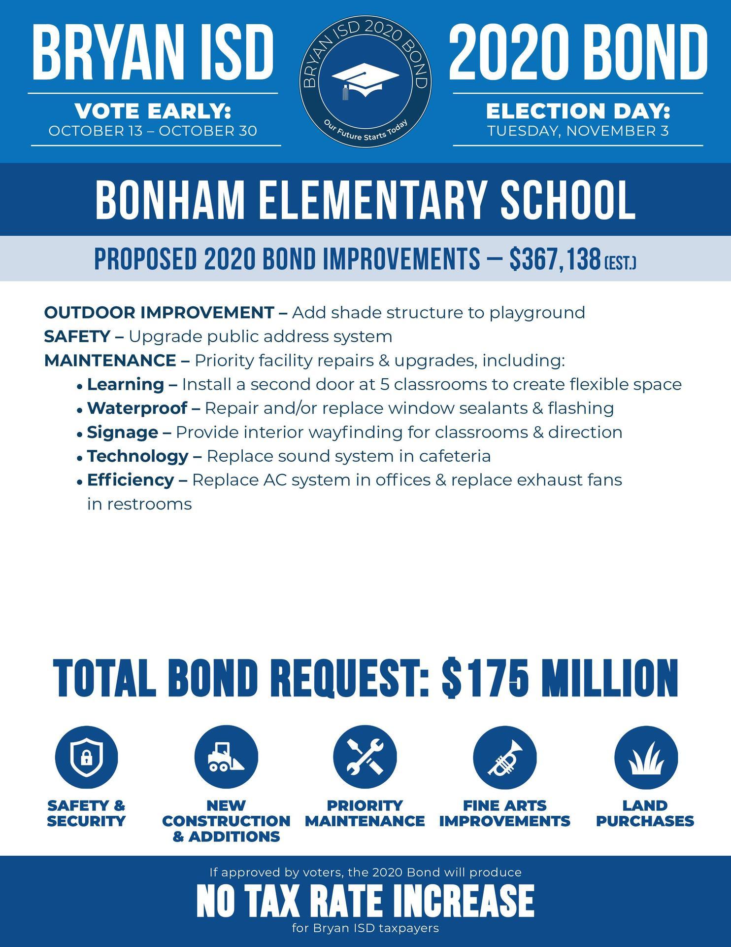Bonham Elementary School Bond Information