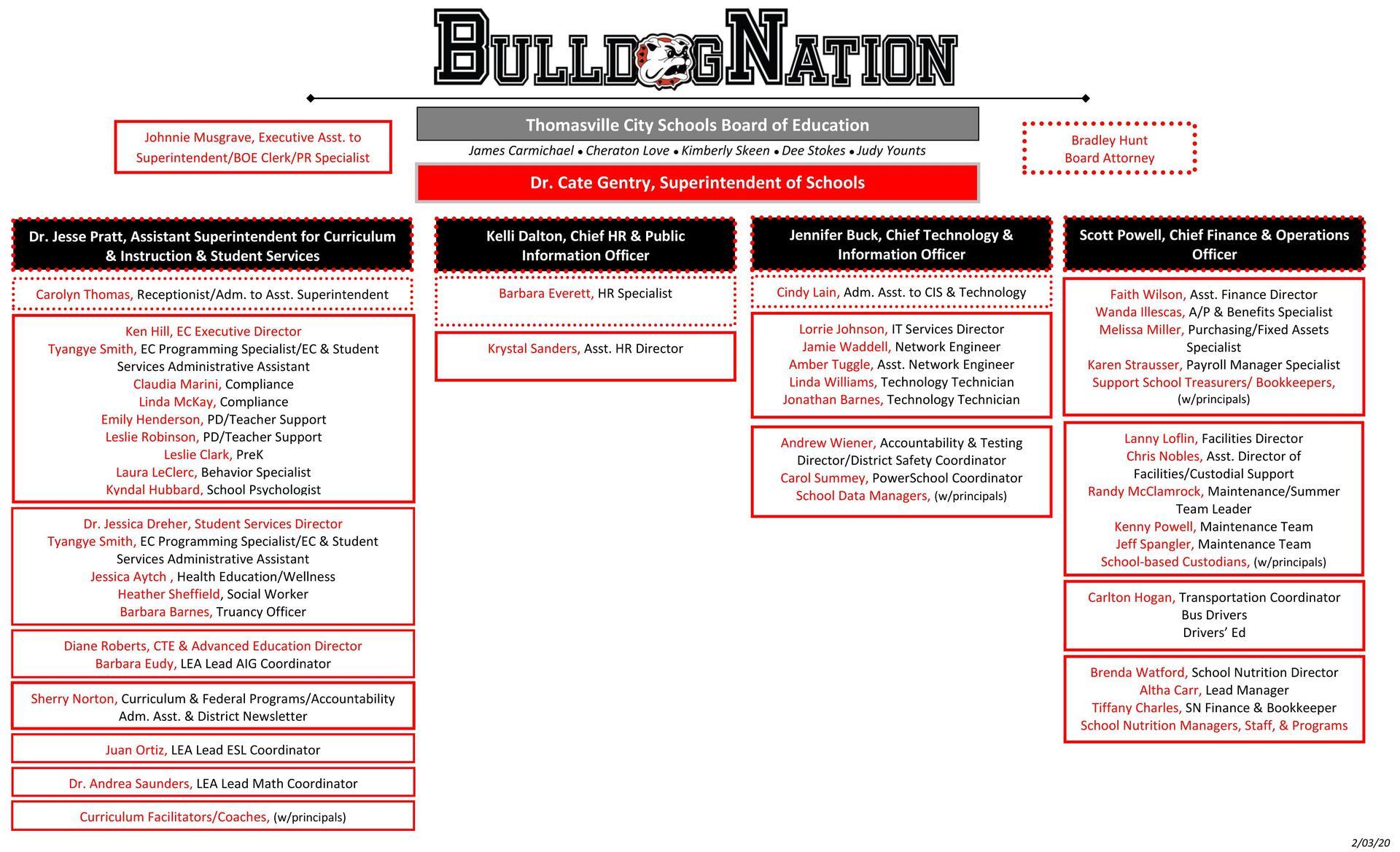 Organization Chart 2-3-2020